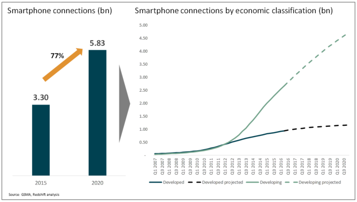 2nd smartphone rev graph